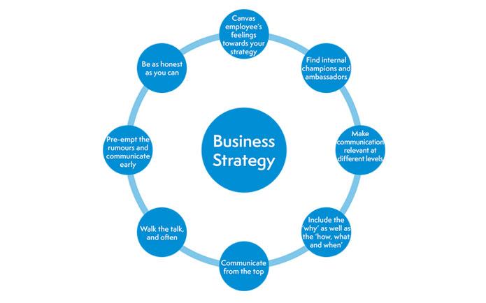 استراتژی-کسب-و-کار-آژانس-تبیغات-